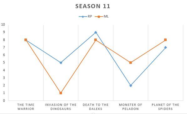 season 11.1