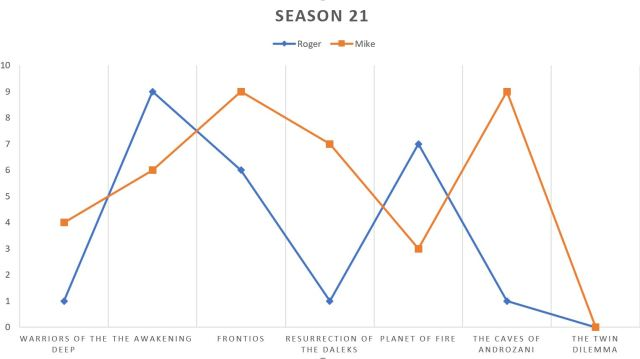 season21