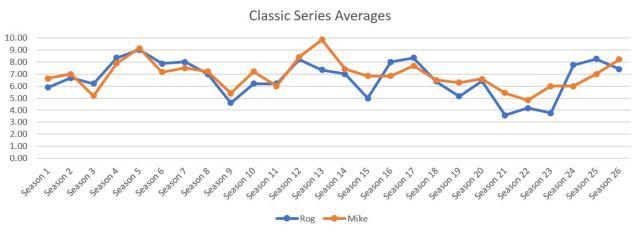 Classic Averages