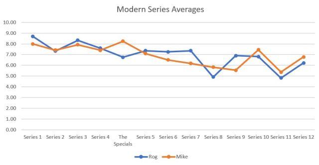 modern averages