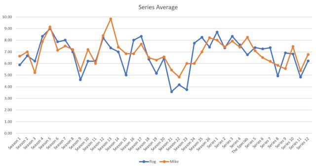 Series averages